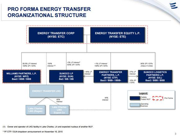 Diagram of Energy Transfer's organizational structure.