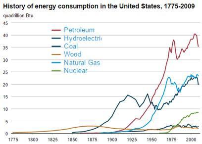 Energy Historic