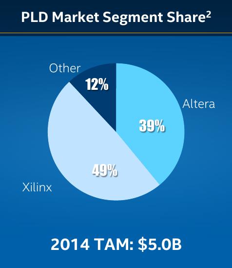 Pld Market Shares