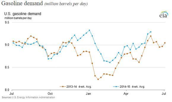 Gas Demand