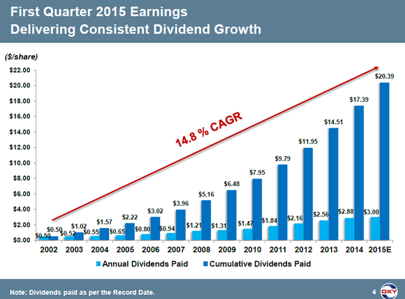 Oxy Dividend Growth