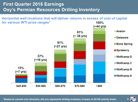 Oxy Permian Inventory