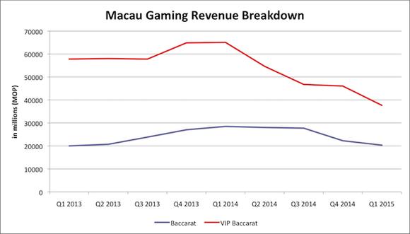 Macau Gaming Revenue Breakdown