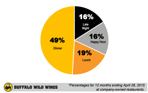 Buffalo Wild Wings Dayparts