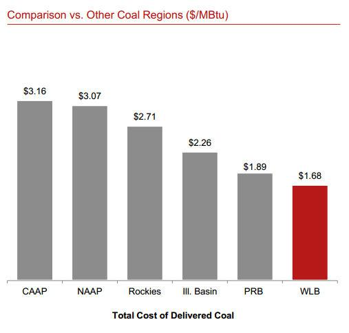 Westmoreland Delivered Coal Costs