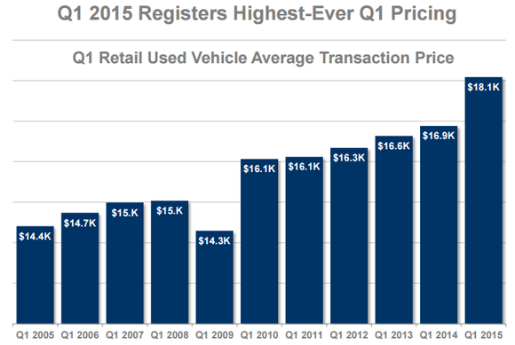Vehicles over 100,000 aren't depreciating at the same as they used to due  mostly to a tight supply of late-model used vehicles, according to Edmunds'  Q3 ...