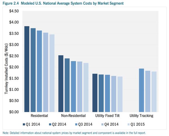 Solar Costs Falling