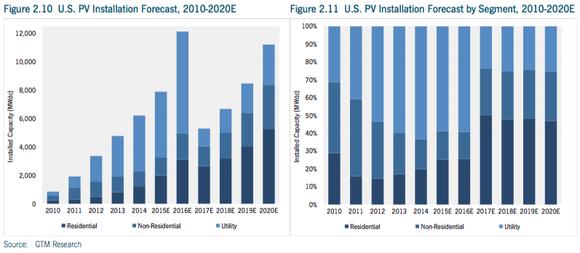 Us Solar Installation Forecast