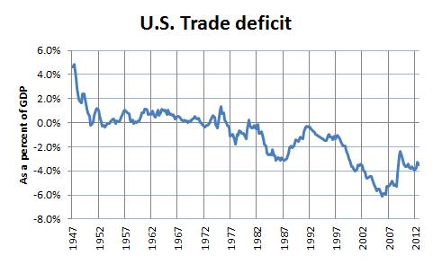 Tradedeficit