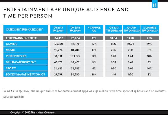 Nielsen App Usage
