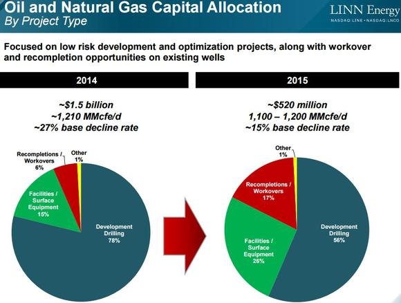 Linn Energy Capex Funding And Decline Rate