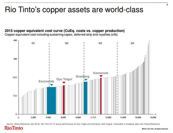 Stocks To Watch In Copper Rio Tinto Plc
