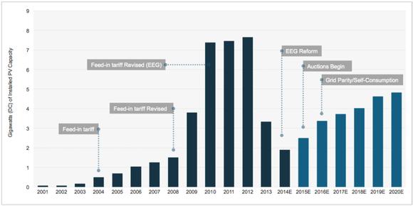 Germany Solar Install Profile