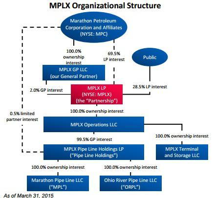 Mplx Organizational Chart