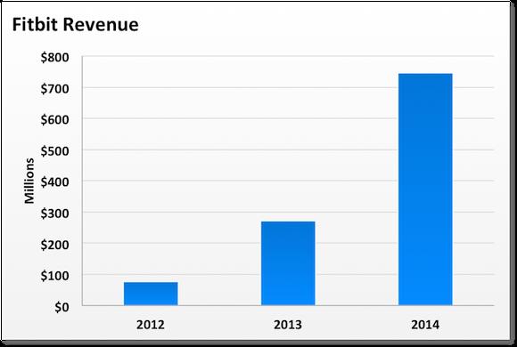 Fit Revenue