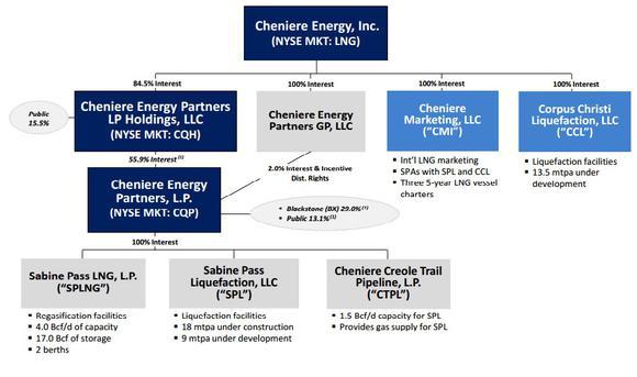 Cheniere Organizational Structure