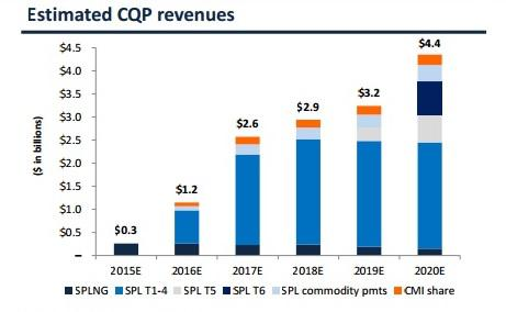 Cqp Revenue