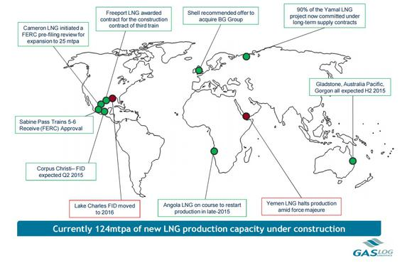 International Growth Of Lng Capacity Gaslog