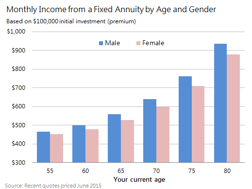 Fixed Annuity Rates