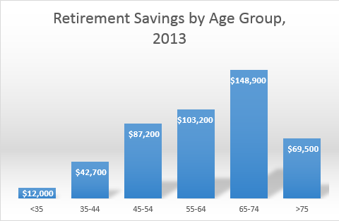 Retirement Stats