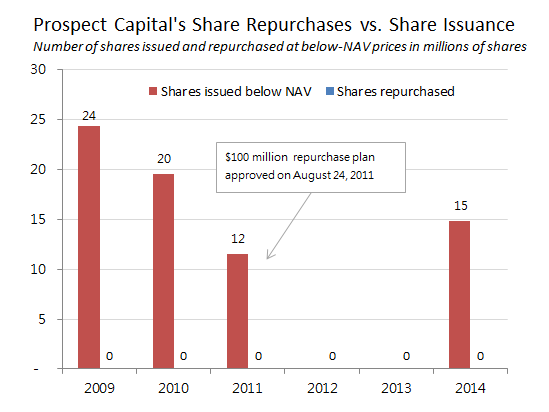 Psec Share Repurchase