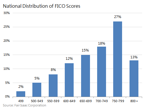 fico-score-distribution-highest-credit-score_large クレジットカードアメリカ学生用情報。おすすめ、使い方?