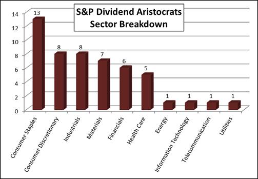 Sectorbreakdown