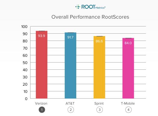T Mobile Fcc Rootmetrics