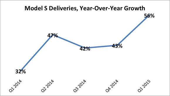 Tesla Model S Sales Growth