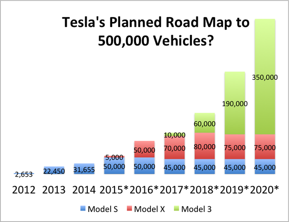 Tesla Vehicle Sales Forecast