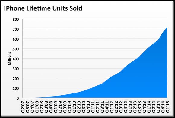 Iphone Lifetime Units