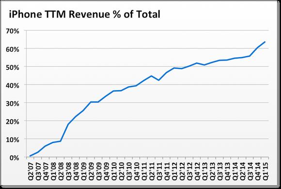 Iphone Perc Total