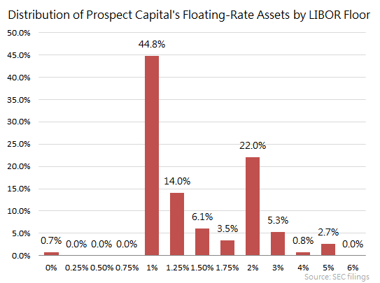 Prospect Capital Rising Rates