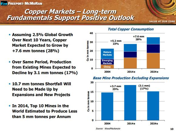 Freeport Mcmoran Best Stocks To Invest In Chinas Growth