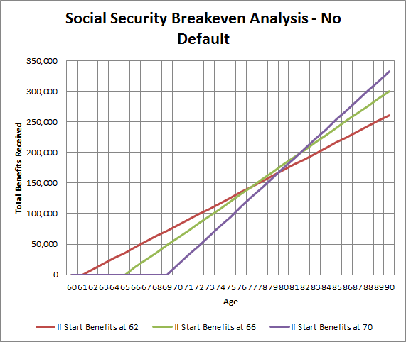 Ss Breakeven No Default