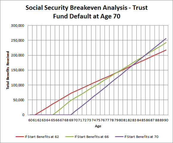 Ss Breakeven With Default