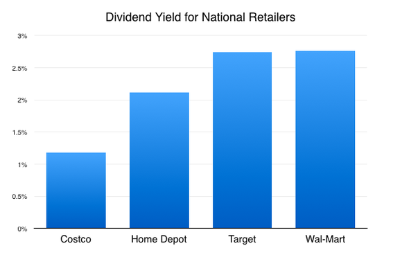 Cost Dividend