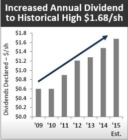 Dow Dividend
