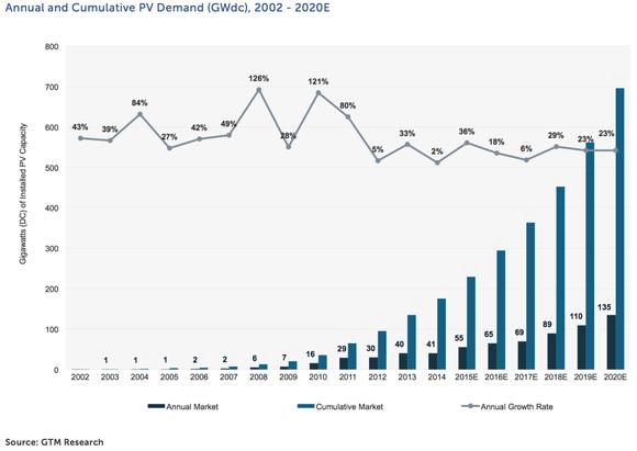 Global Solar Growth