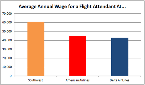 Southwest Airlines Salaries E
