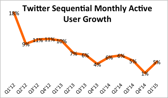 Twitter Monthly Active User Growth