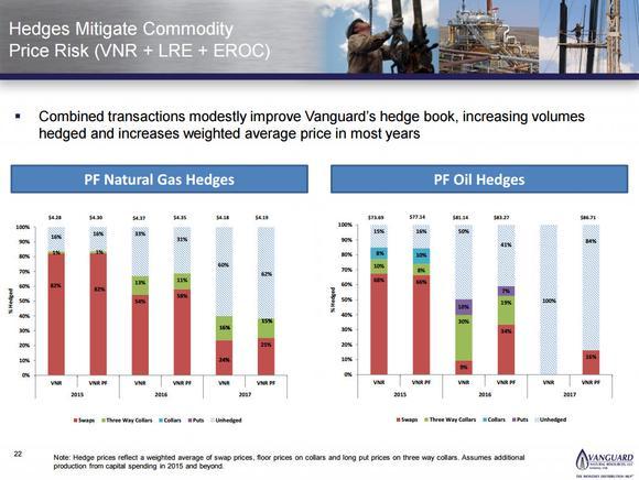 Risky High Dividend Natural Gas Stocks Vanguard Natural Resources Llc