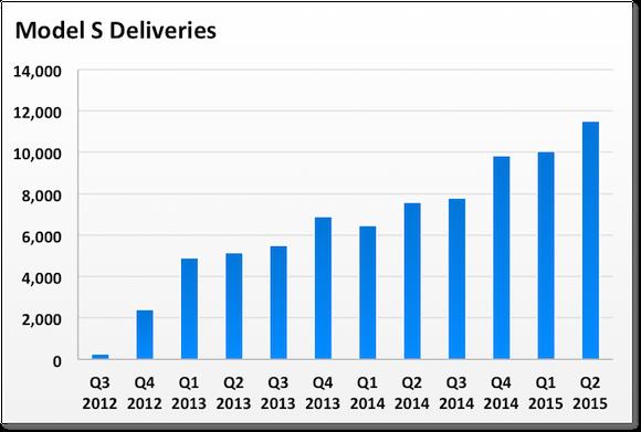Tsla Model S Deliveries