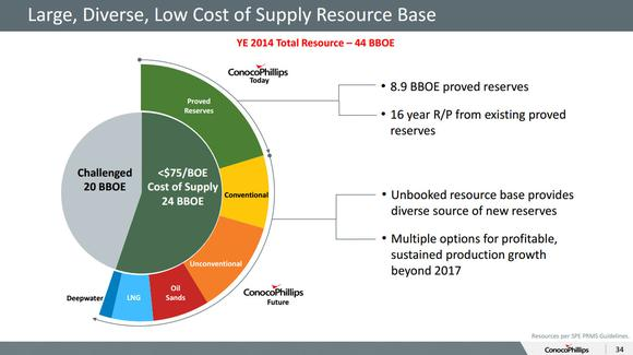 Conocophillips Resource