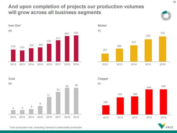 Vale Stocks To Watch Global Industrialization