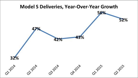 Model S Sales
