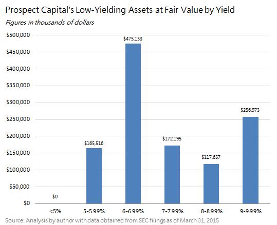 Psec Low Yielding Assets