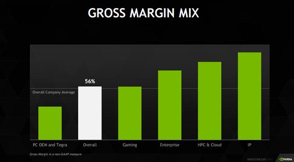 Gm Mix