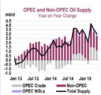 Iea Global World Oil Supply June