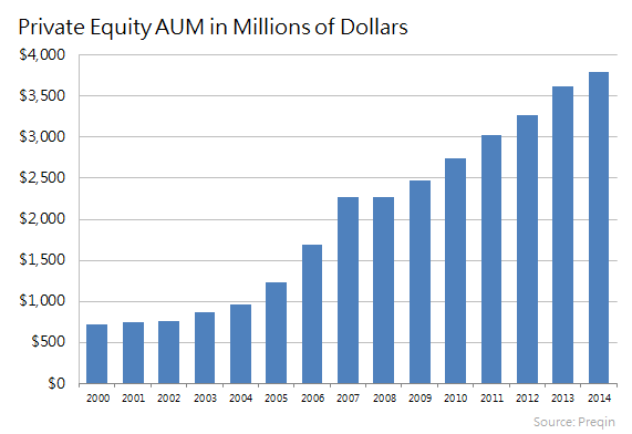 Private Equity Aum